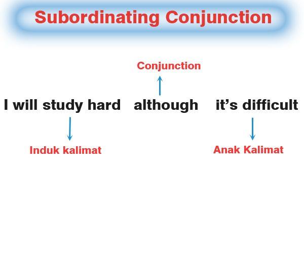 Gambar: Penggunaan Subordinating Conjunction
