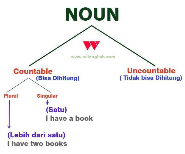 Gambar: Pembagian Noun Uncountable dan Countable (Plural&SIngular)