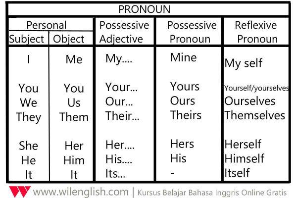 Gambar: Tabel Pronoun