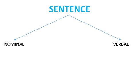 Gambar: Pembagian Sentence