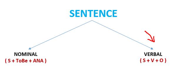 Verbal Sentence Verbal Sentence