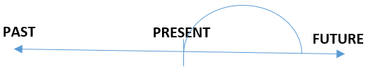 Penjelasan Lengkap Tentang Present Tenses Penjelasan waktu present tenses