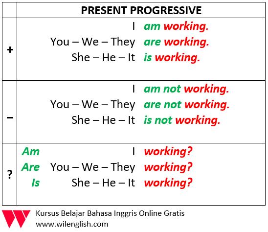 Gambar: Penjelasan Rumus Present Continuous atau present progressive