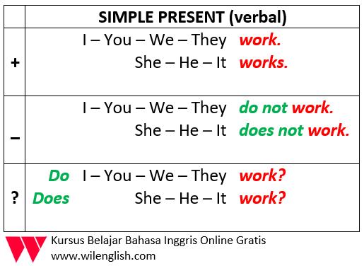 Gambar: Penjelasan Rumus Simple Present