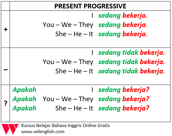 Penjelasan Lengkap Tentang Present Continuous rumus present progressive atau present continuous