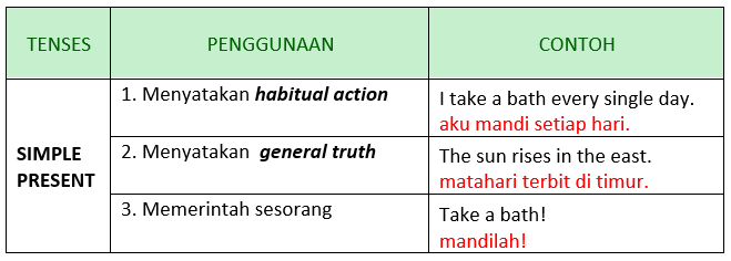 Gambar: table penggunaan simple present