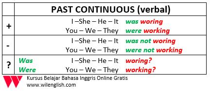 Penjelasan Lengkap Tentang Past Continuous
