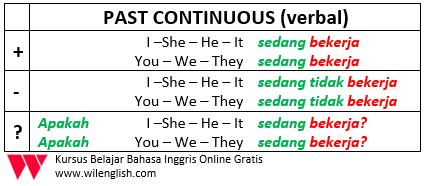 Penjelasan Lengkap Tentang Past Continuous12