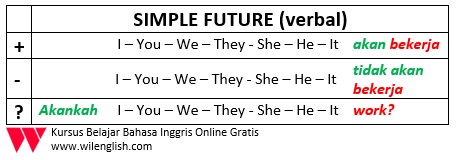 SIMPLE FUTURE TABLE1