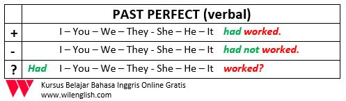 penjelasan lengkap past perfect