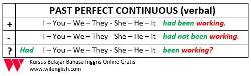 penjelasan past perfect continuous