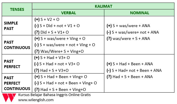 table simple past secara keseluruhan