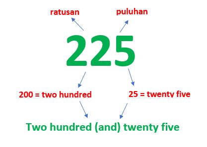 cara membaca angka dalam bahasa INggris3