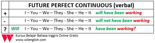 penjelasan lengkap future perfect continuous1