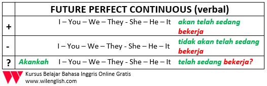 penjelasan lengkap future perfect continuous3