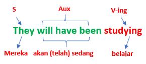 penjelasan lengkap future perfect continuous5